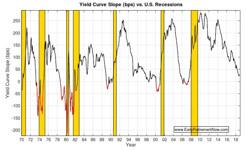 Retire at Market Peak Chart01