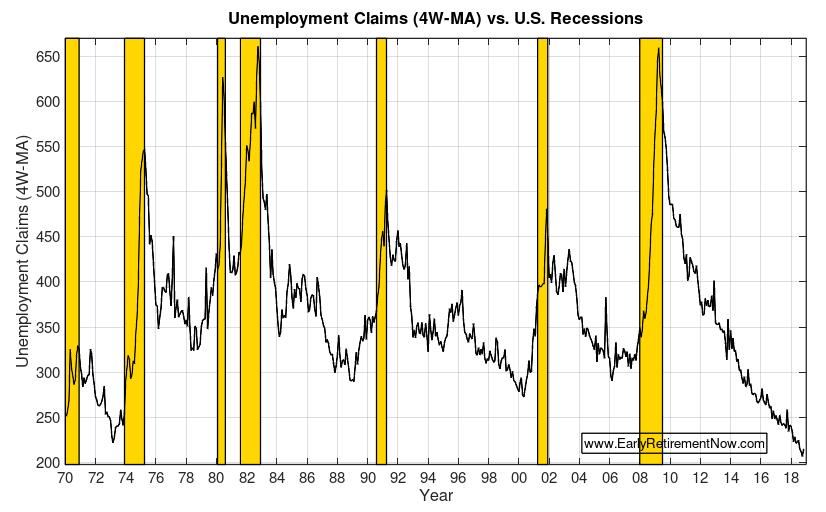 Retire at Market Peak Chart02