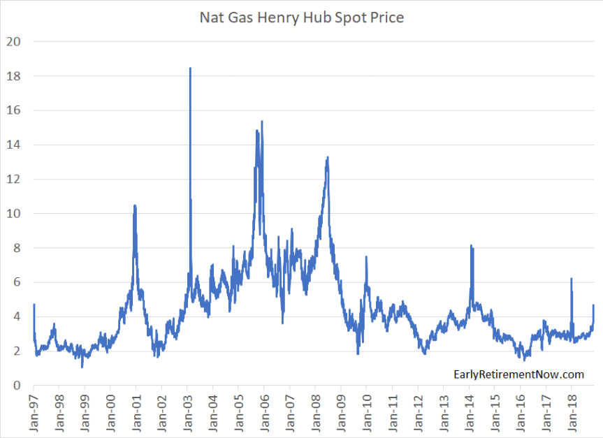 NG Spot Price
