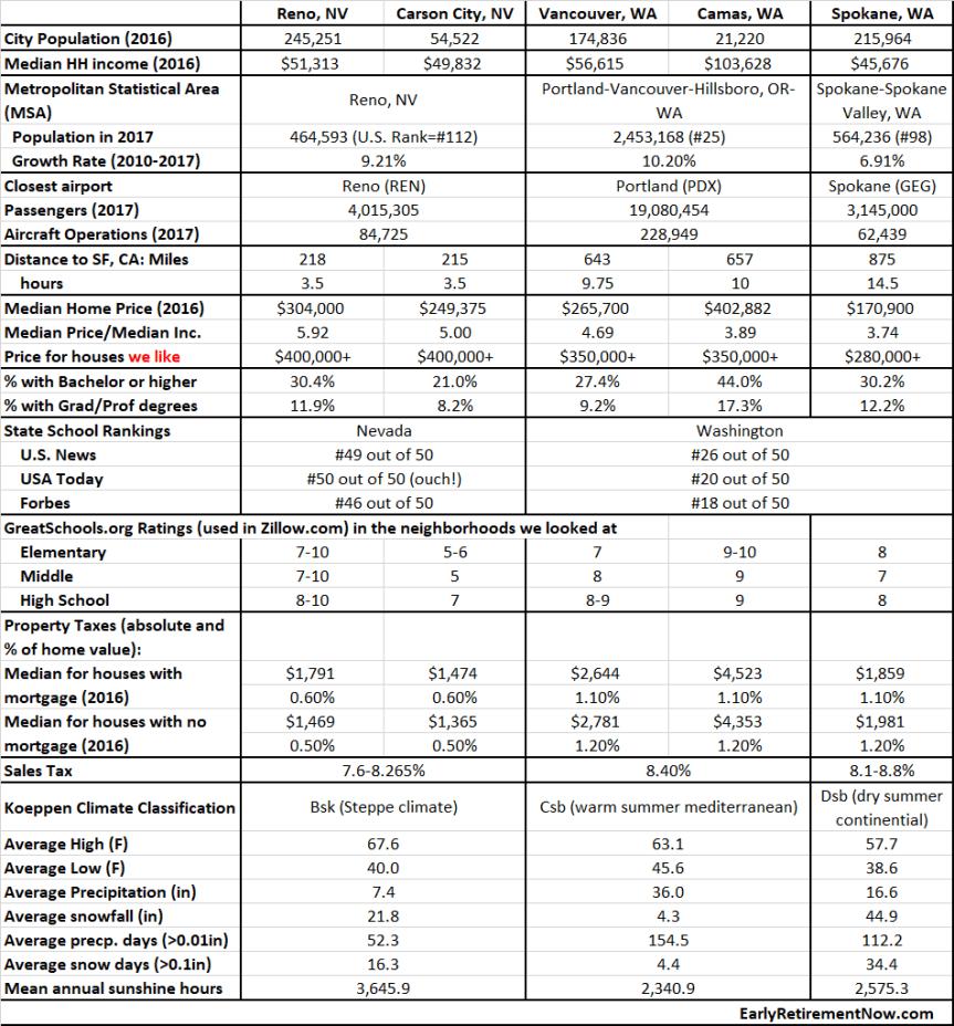 City Comparison Table