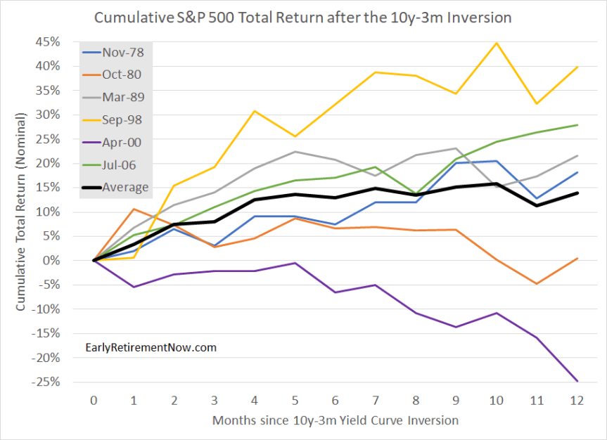 YieldCurveInversion Chart01