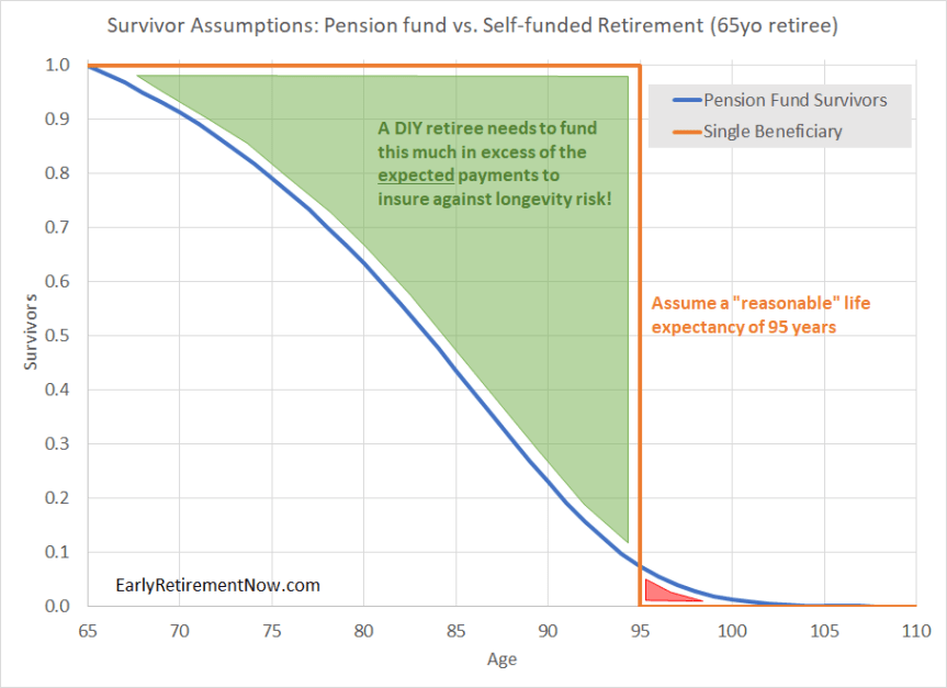You are a Pension Fund of One (or Two) – SWR Series Part 32