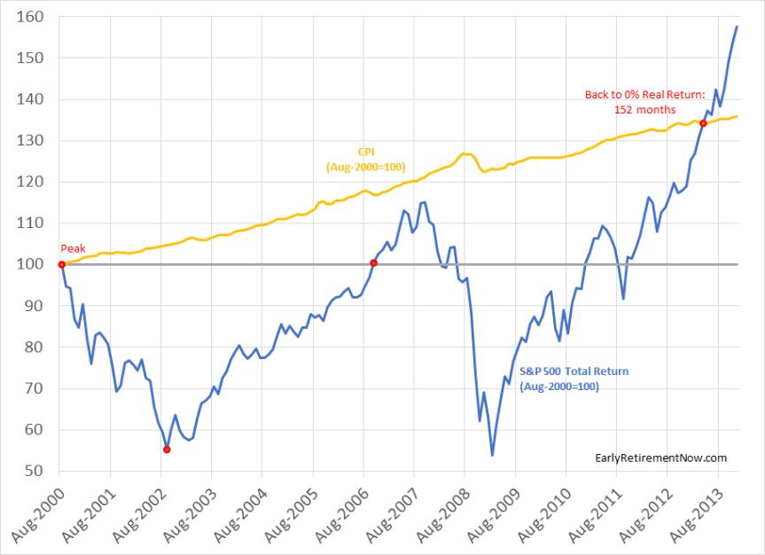AfraidOfBearMarket Chart02