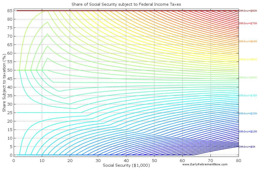 SocSecTaxes Chart01