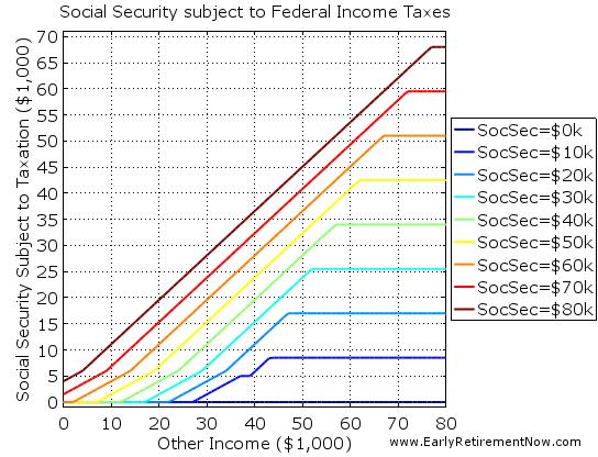 SocSecTaxes Chart03