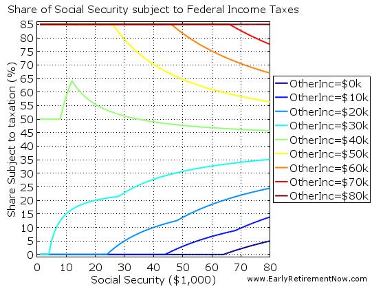SocSecTaxes Chart04