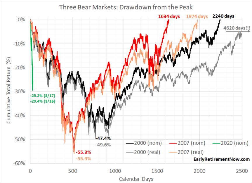 Bear Market Stats Chart02
