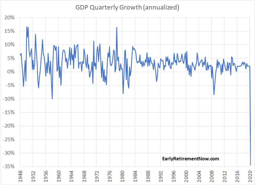 BEA GDP Data
