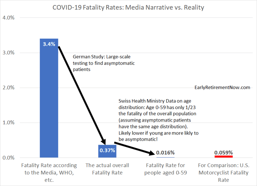 Fatality Rates Media v Reality
