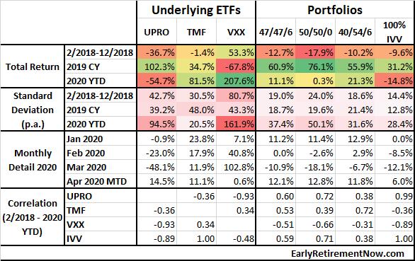 Leveraged ETF Returns 2020 04 21