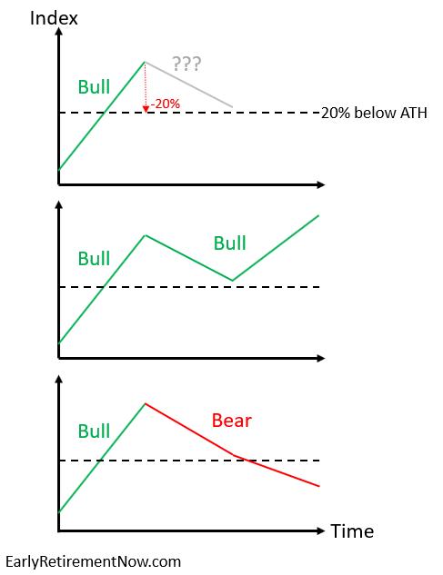 Bull vs Bear Limbo State