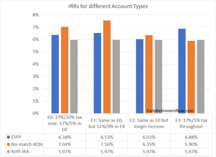 ESPP IRR Chart01