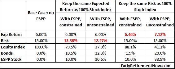 ESPP_table4
