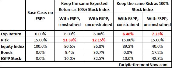 ESPP_table5