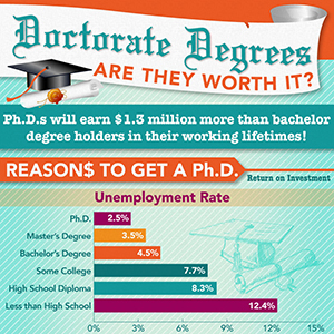 thumbnail for doctorate degree infographic
