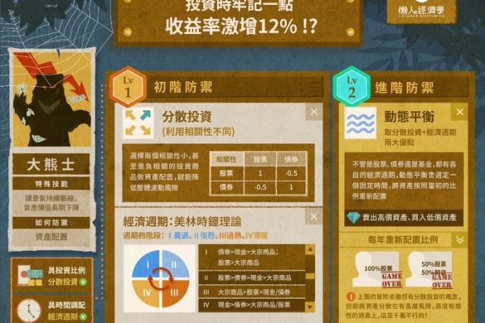 理財絲路4 投資時牢記動態平衡,收益率激增12%!?