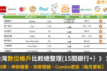 全台數位帳戶比較(15間銀行+每月更新):活存利率、申辦優惠、存款限額、信用卡Combo密技