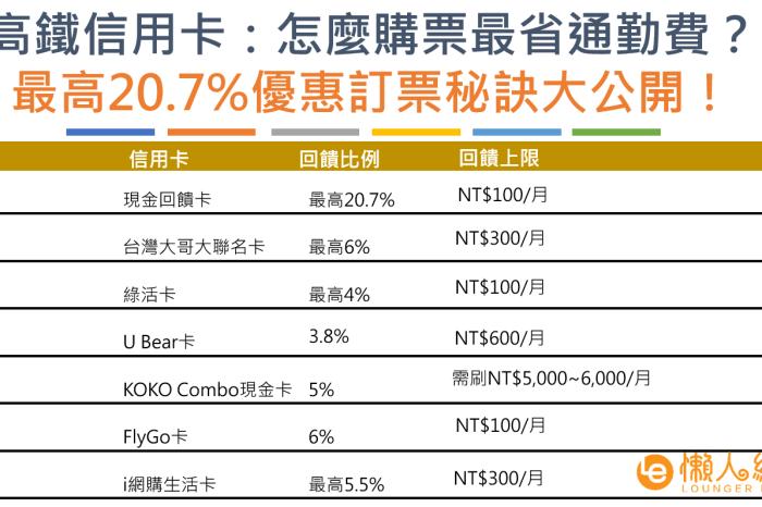 高鐵信用卡優惠:怎麼購票最省錢?信用卡最高20.7%折扣,卡片總整理!