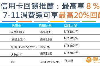 橘子支付信用卡回饋推薦:最高享8%零用金回饋!7-11消費還可享最高20%回饋!
