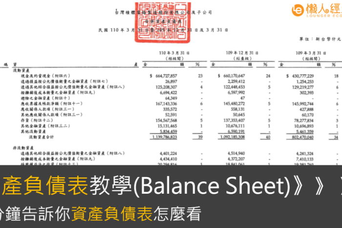 資產負債表教學:3分鐘看懂資產負債表,判斷一間公司的好壞