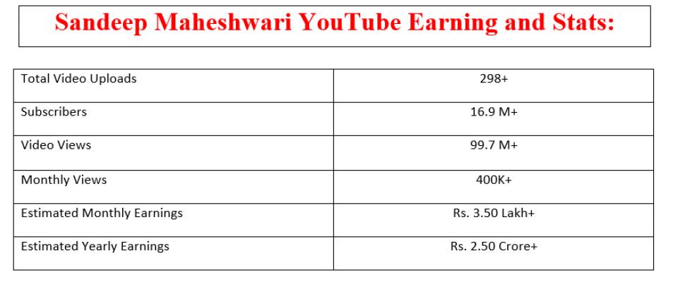 Sandip Maheshwari Income from Youtube