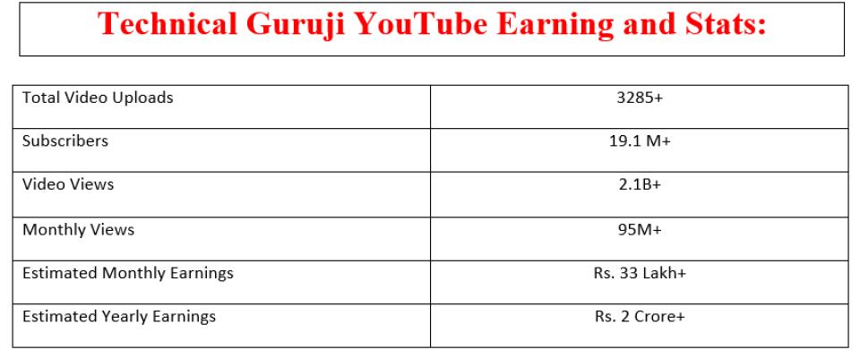 Technical Guruji Youtubr Earning