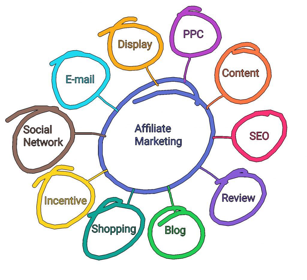10 Types Of Online Business Models