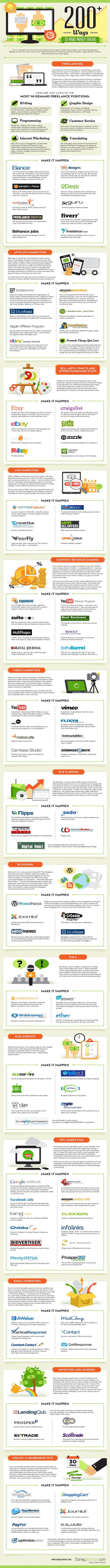 200 Ways to Make Money Online | Infographic
