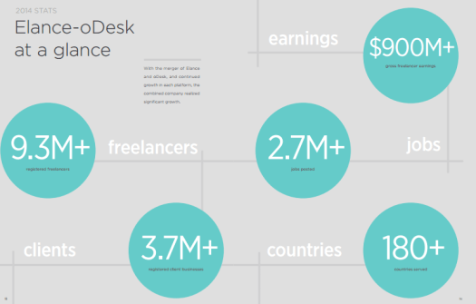 Elance-oDesk's Annual Impact Report 2014