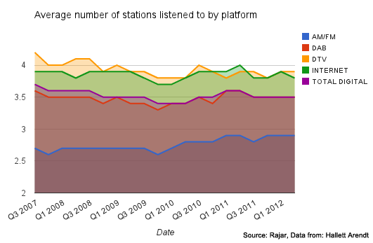 Number of stations listened to per week by platform