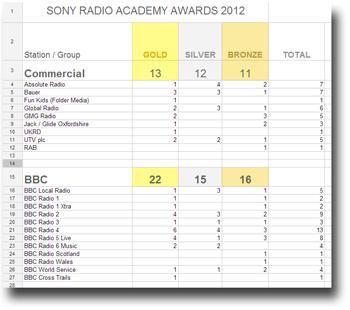 Sony Radio Academy Awards grid from 2012