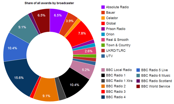 Share of all awards by broadcaster