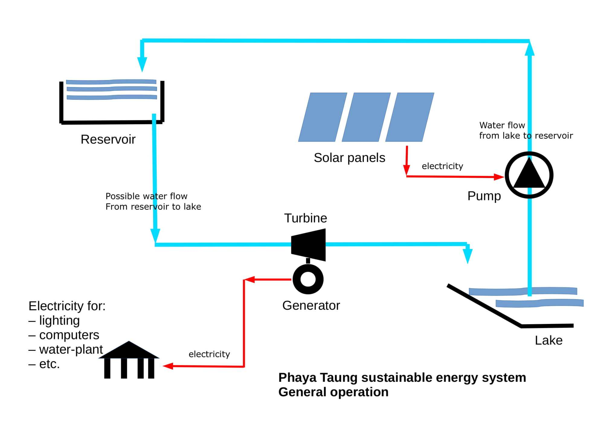 hight resolution of pv diagram water