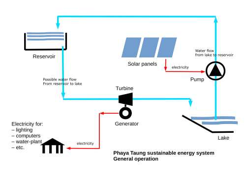 small resolution of pv diagram water