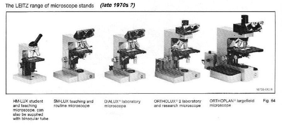 History and development of microscope using timeline