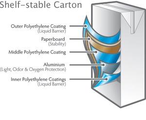 Take a deeper look at the anatomy of a carton. Photo: Carton Council