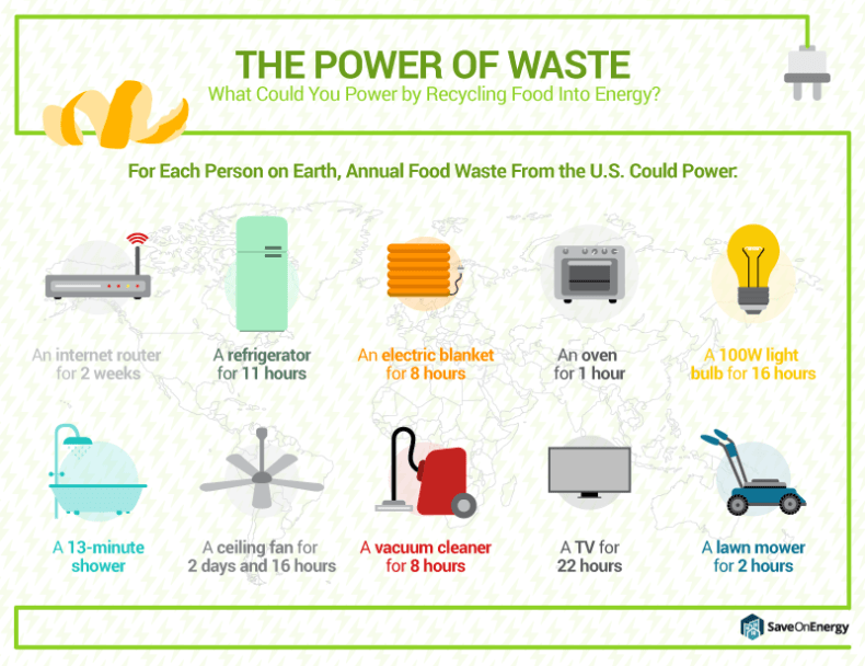 Infographic: SaveOnEnergy