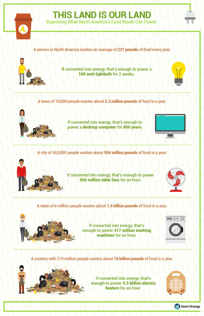 Infographic: What Food Waste Can Power
