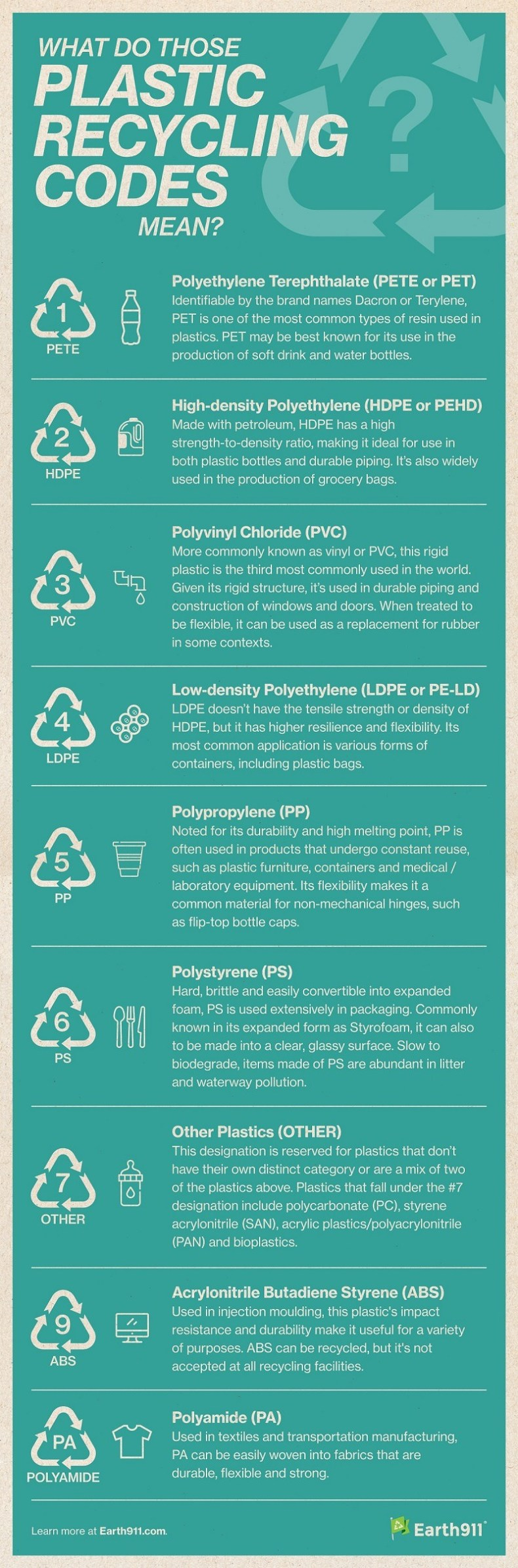 list of plastic recycling codes and symbols with short descriptions