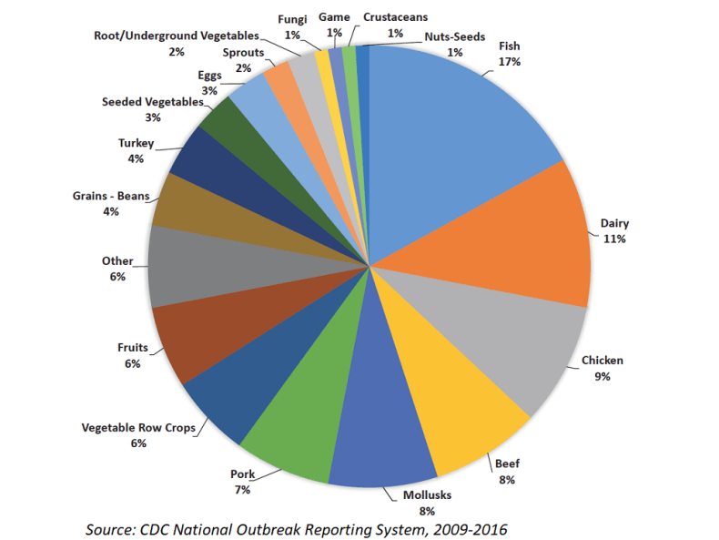 graph of food types that sickened people in outbreaks, 2009-2016