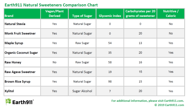 Earth911 natural sweeteners comparison chart