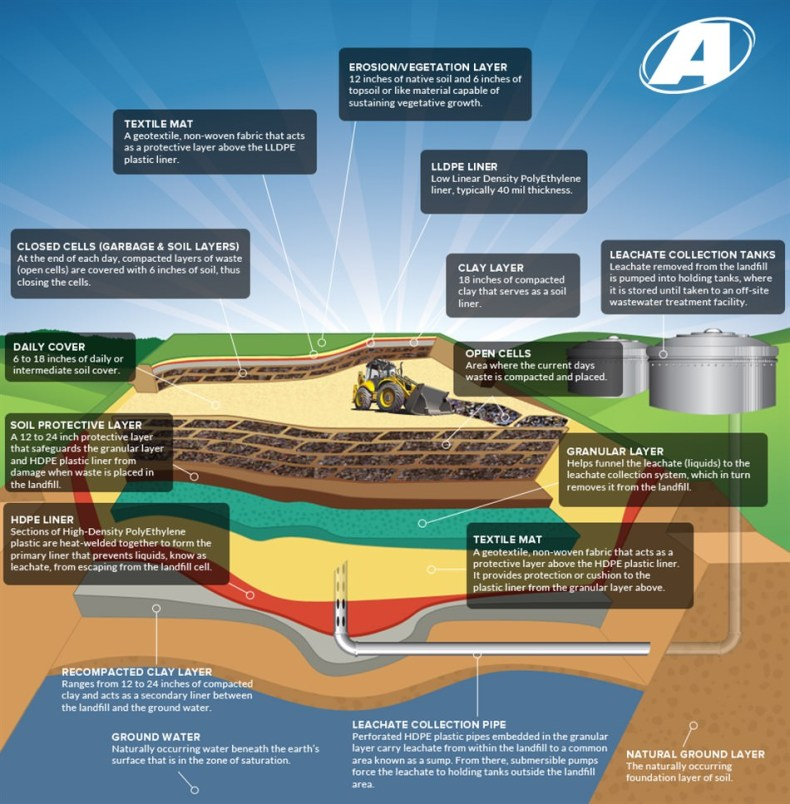elements of a modern sanitary landfill