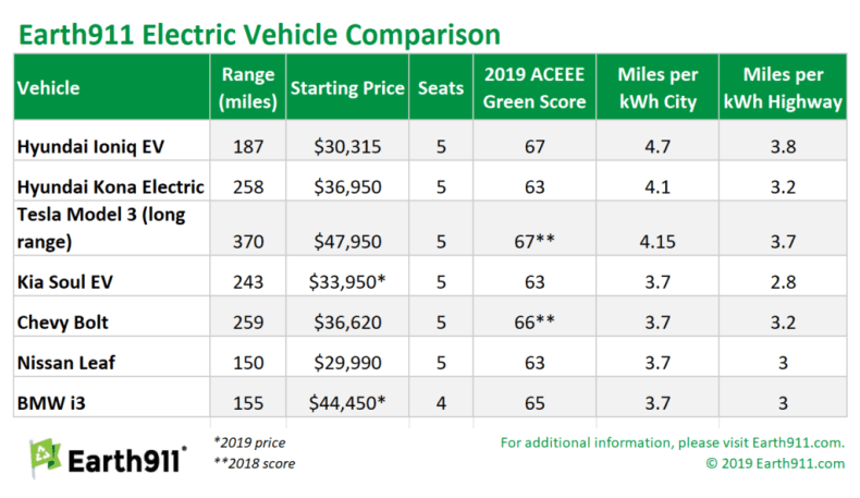 electric vehicles comparison chart