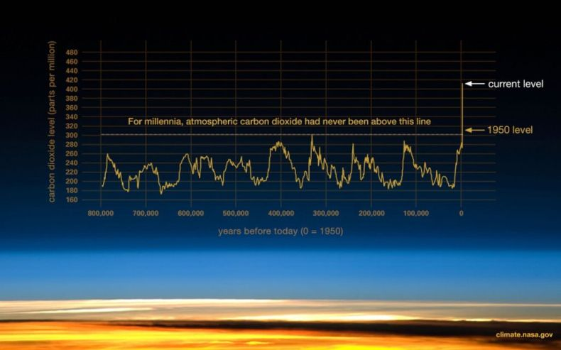 Graph providing evidence that atmospheric CO2 has increased since the Industrial Revolution
