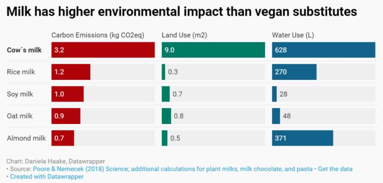 Milk environmental impact chart