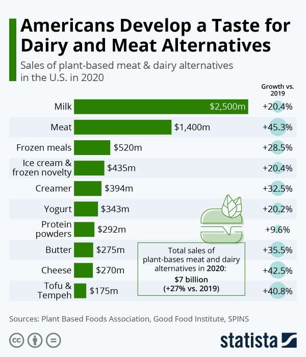 Statistica chart about U.S. rise in dairy/meat alternatives