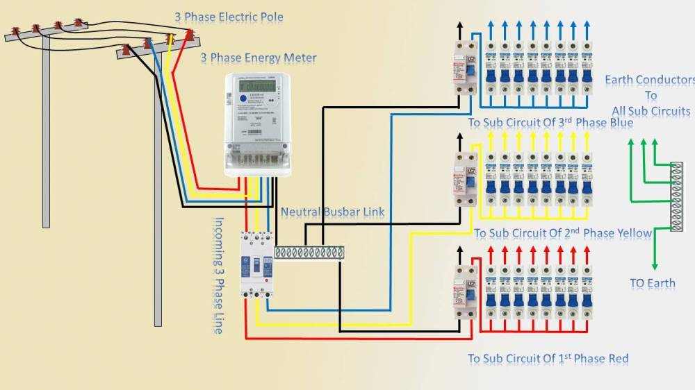 medium resolution of in our nowadays electrical wiring installation tutorial we ll show a way to do a 3 section shopper unit installation from utility pole to a 3 phase energy