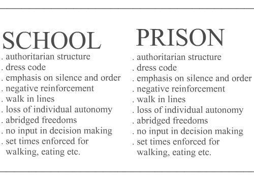 SCHOOL . authoritarian structure . dress code . emphasis reinforcement . walk in lines . loss of individual autonomy . abridged freedoms . no input in decision making . set times enforced for walking, eating etc.  PRISON