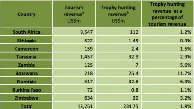 Trophy-Hunting-Revenue-400x226_f_improf_400x226