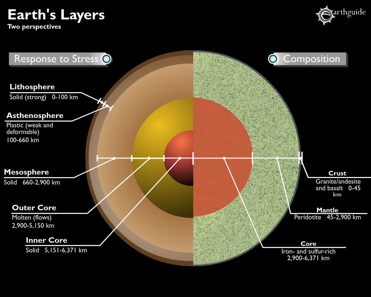 Layers Of The Earth Interactive Activity